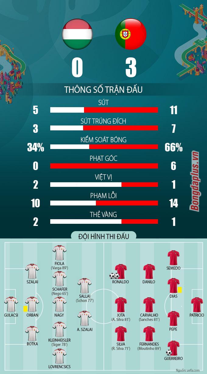 Thống kê sau trận Hungary vs Bồ Đào Nha